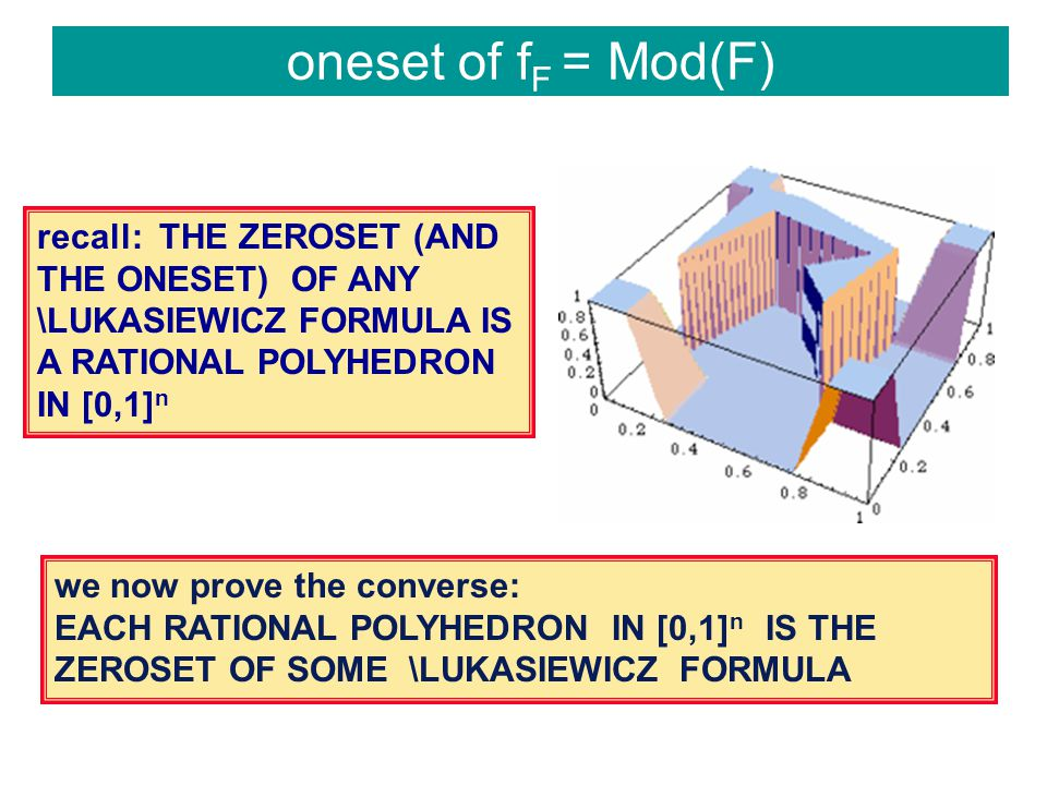 oneset of f F = Mod(F) recall: THE ZEROSET (AND THE ONESET) OF ANY \LUKASIEWICZ FORMULA IS A RATIONAL POLYHEDRON IN [0,1] n we now prove the converse: