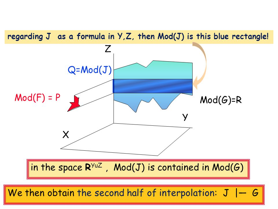 Mod(F) = P X Y Z Mod(G)=R in the space R YuZ, Mod(J) is contained in Mod(G) Q=Mod(J) regarding J as a formula in Y,Z, then Mod(J) is this blue rectangle.
