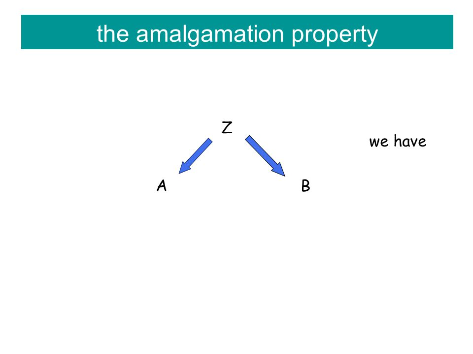the amalgamation property Z A B we have