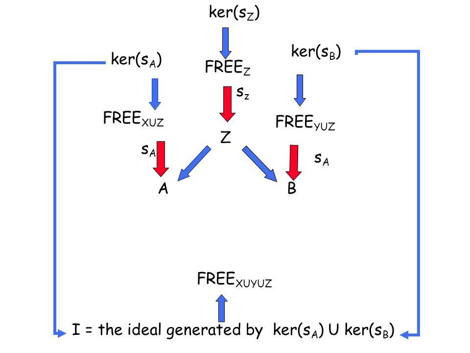 Z AB FREE Z FREE XUZ FREE YUZ ker(s A ) ker(s B ) ker(s Z ) sAsA szsz I = the ideal generated by ker(s A ) U ker(s B ) FREE XUYUZ sAsA