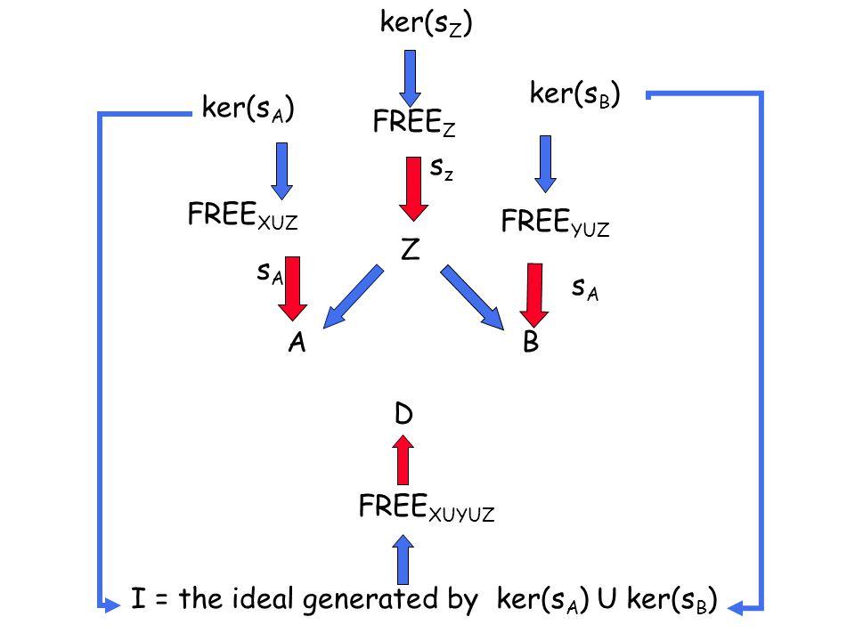 Z AB FREE Z FREE XUZ FREE YUZ ker(s A ) ker(s B ) ker(s Z ) sAsA szsz I = the ideal generated by ker(s A ) U ker(s B ) FREE XUYUZ sAsA D