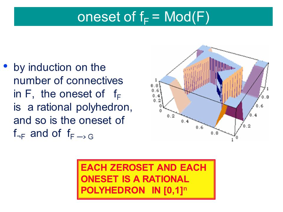 oneset of f F = Mod(F) by induction on the number of connectives in F, the oneset of f F is a rational polyhedron, and so is the oneset of f ¬F and of f F —> G EACH ZEROSET AND EACH ONESET IS A RATIONAL POLYHEDRON IN [0,1] n
