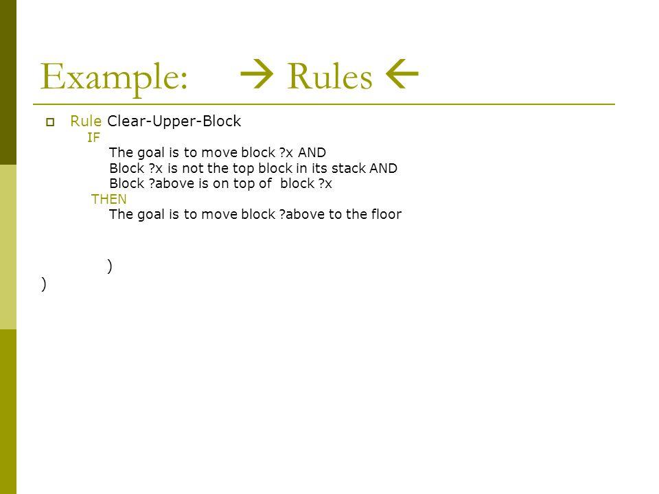 Example:  Rules  (defrule Clear-Upper-Block (goal (move block1)) (block block1) (on-top-of (upper block2)(lower block1)) (block block2) => (assert (goal (move block2)(on-top-of floor)) )  Rule Clear-Upper-Block IF The goal is to move block x AND Block x is not the top block in its stack AND Block above is on top of block x THEN The goal is to move block above to the floor
