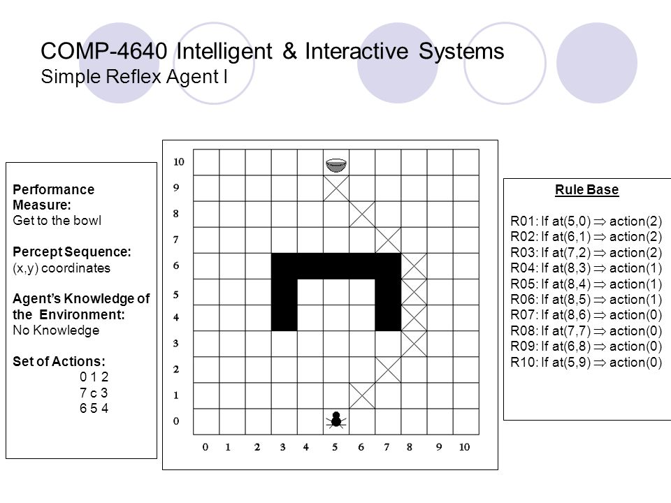 COMP-4640 Intelligent & Interactive Systems Simple Reflex Agent I Performance Measure: Get to the bowl Percept Sequence: (x,y) coordinates Agent's Knowledge of the Environment: No Knowledge Set of Actions: 0 1 2 7 c 3 6 5 4 Rule Base R01: If at(5,0)  action(2) R02: If at(6,1)  action(2) R03: If at(7,2)  action(2) R04: If at(8,3)  action(1) R05: If at(8,4)  action(1) R06: If at(8,5)  action(1) R07: If at(8,6)  action(0) R08: If at(7,7)  action(0) R09: If at(6,8)  action(0) R10: If at(5,9)  action(0)