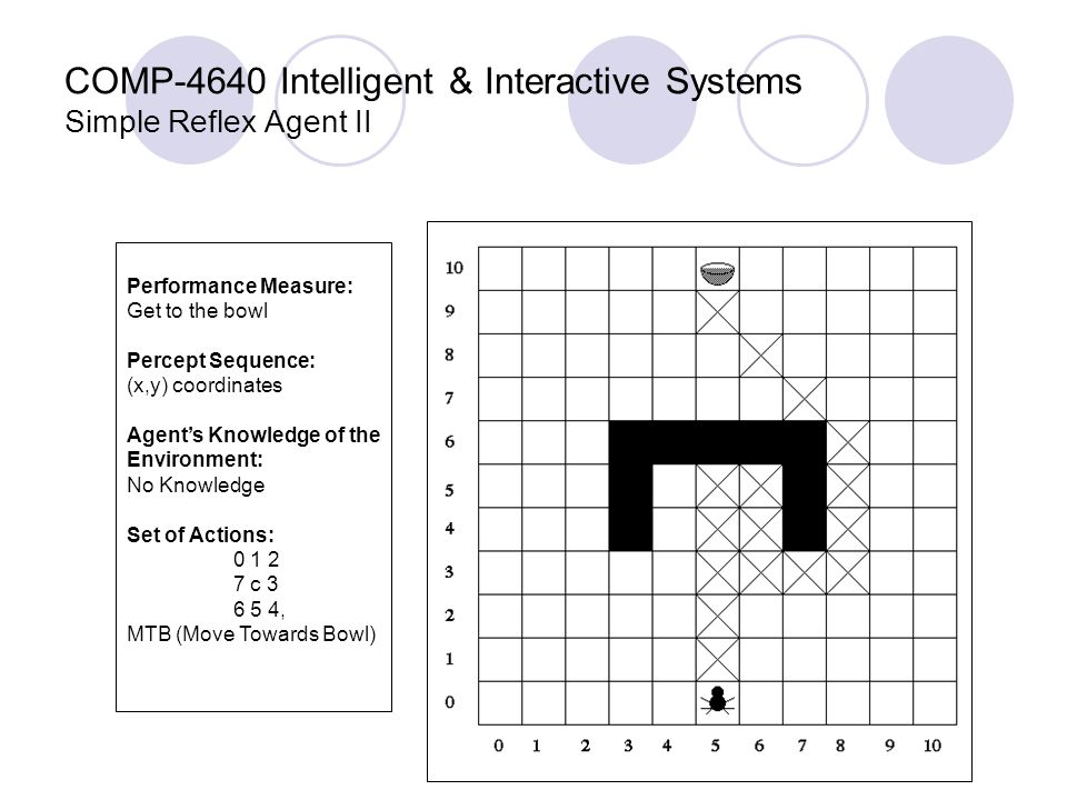 COMP-4640 Intelligent & Interactive Systems Simple Reflex Agent II Performance Measure: Get to the bowl Percept Sequence: (x,y) coordinates Agent's Knowledge of the Environment: No Knowledge Set of Actions: 0 1 2 7 c 3 6 5 4, MTB (Move Towards Bowl)