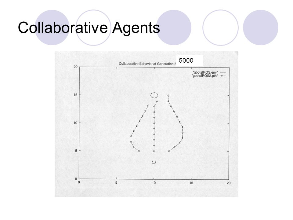 5000 Collaborative Agents