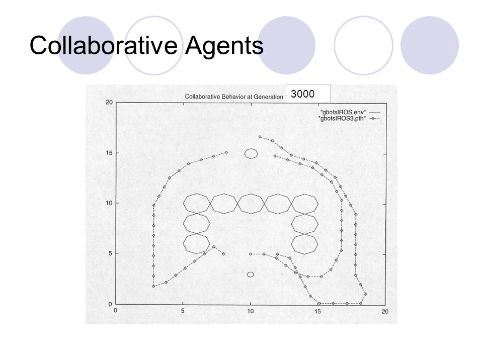 3000 Collaborative Agents