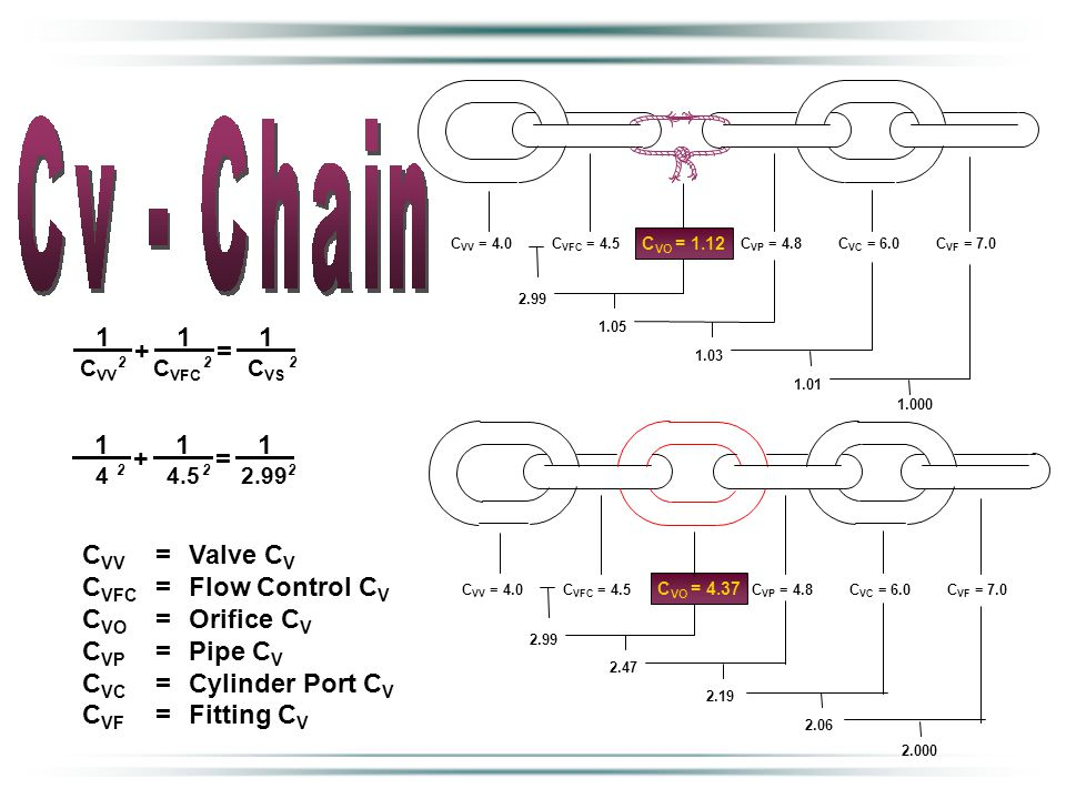 C VV =Valve C V C VFC = Flow Control C V C VO = Orifice C V C VP = Pipe C V C VC =Cylinder Port C V C VF = Fitting C V C VV = 4.0C VFC = 4.5 2.99 C VO = 1.12 1.05 C VP = 4.8C VC = 6.0C VF = 7.0 1.03 1.01 2.99 2.47 2.19 2.06 2.000 C VV = 4.0C VFC = 4.5 C VO = 4.37 C VP = 4.8C VC = 6.0C VF = 7.0 1.000 C VV C VFC C VS 2 2 2 1 1 1 + = 4 4.5 2.99 2 2 2 1 1 1 + =