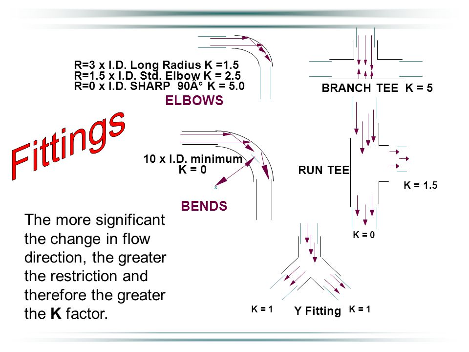 ELBOWS BRANCH TEE K = 5 BENDS 10 x I.D.