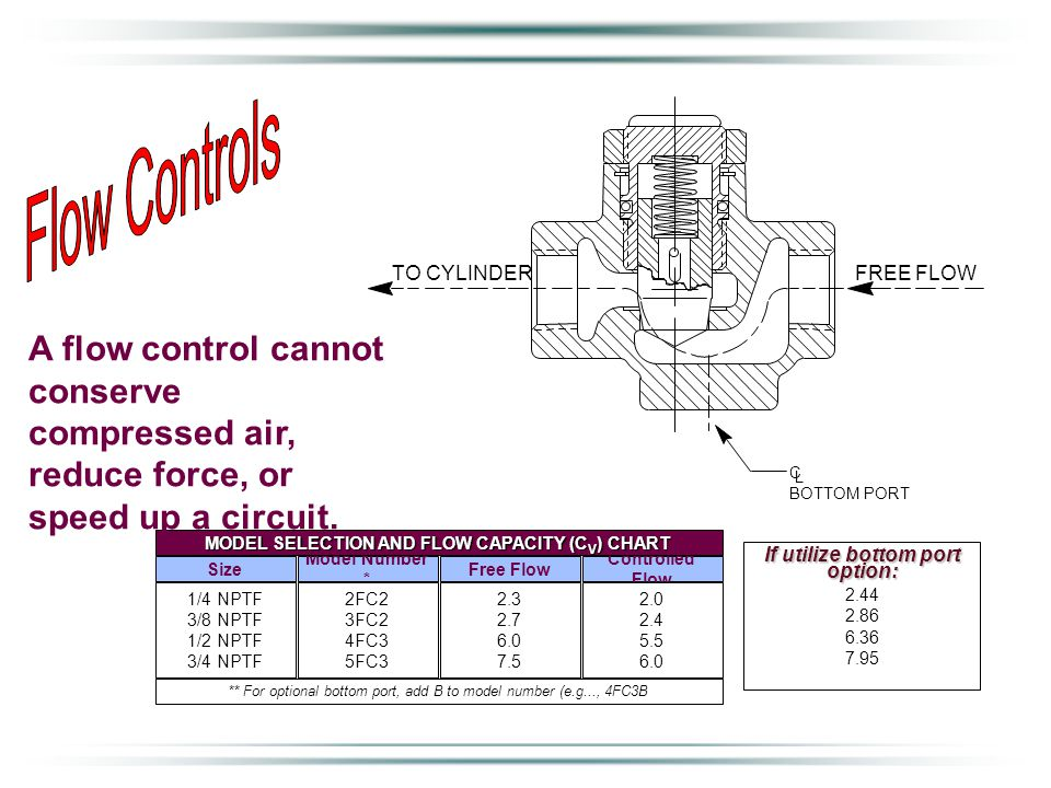The most common way of adjusting a cylinder's speed is with a FLOW CONTROL. Size Model Number * Free Flow Controlled Flow 1/4 NPTF 3/8 NPTF 1/2 NPTF 3