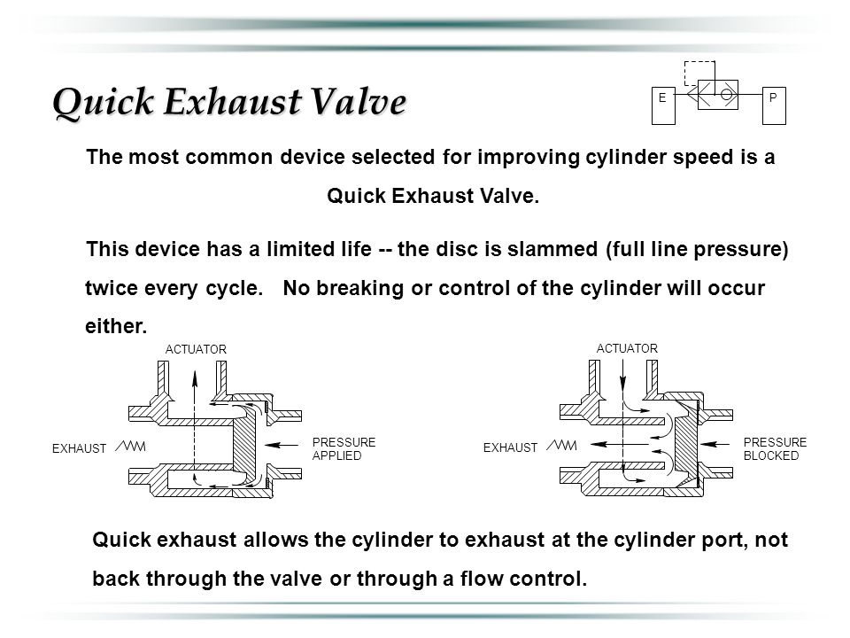 Quick Exhaust Valve The most common device selected for improving cylinder speed is a Quick Exhaust Valve. This device has a limited life -- the disc