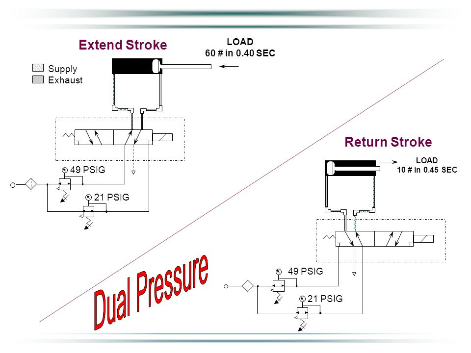 Extend Stroke LOAD 60 # in 0.40 SEC 21 PSIG 49 PSIG Supply Exhaust LOAD 10 # in 0.45 SEC Return Stroke 21 PSIG 49 PSIG Now that the ideal pressures have been selected, what results can be observed