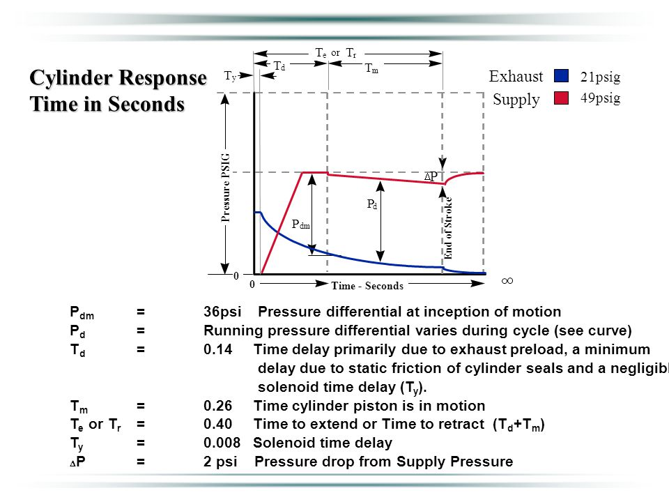 Cylinder Response Time in Seconds Exhaust Supply 21psig 49psig P dm =36psi Pressure differential at inception of motion P d =Running pressure differential varies during cycle (see curve) T d =0.14 Time delay primarily due to exhaust preload, a minimum delay due to static friction of cylinder seals and a negligible solenoid time delay (T y ).