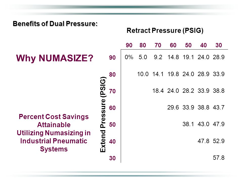 Benefits of Dual Pressure: Percent Cost Savings Attainable Utilizing Numasizing in Industrial Pneumatic Systems Retract Pressure (PSIG) Extend Pressur