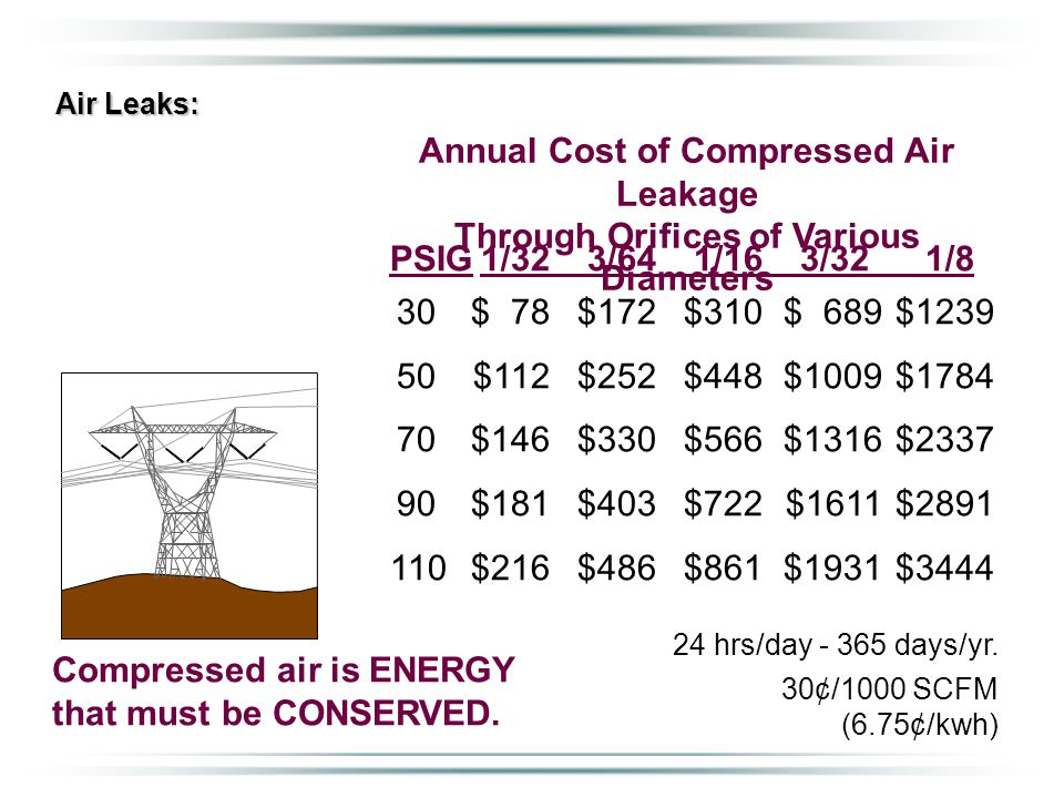 Air Leaks: Annual Cost of Compressed Air Leakage Through Orifices of Various Diameters 30$ 78$172$310$ 689$1239 50$112$252$448$1009$1784 70$146$330$566$1316$2337 90$181$403$722$1611$2891 110$216$486$861$1931$3444 PSIG1/323/641/163/321/8 24 hrs/day - 365 days/yr.