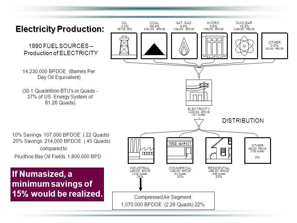 Electricity Production: 10% Savings 107,000 BPDOE (.22 Quads) 20% Savings 214,000 BPDOE (.45 Quads) compared to Prudhoe Bay Oil Fields 1,800,000 BPD 1990 FUEL SOURCES -- Production of ELECTRICITY 14,230,000 BPDOE (Barrels Per Day Oil Equivalent) (30.1 Quadrillion BTU s or Quads - 37% of US.