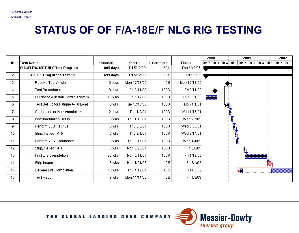 File Name & Location 12/05/2015, Page 7 STATUS OF F/A - 18 E/F NLG RIG TESTING