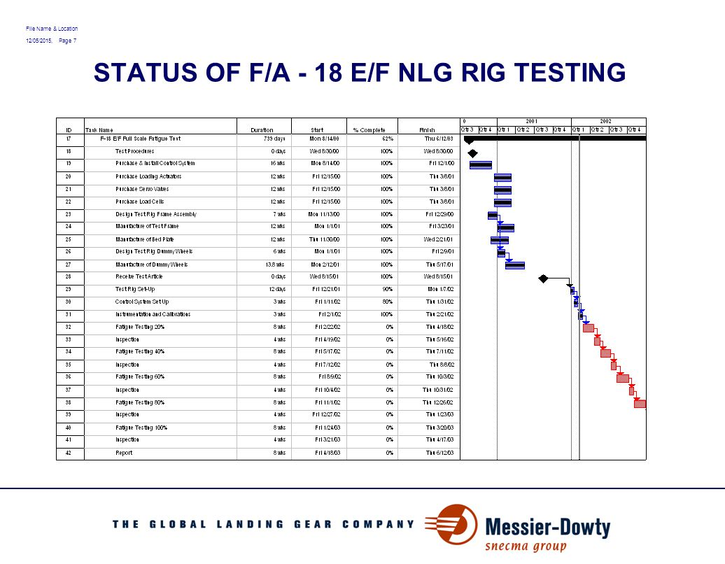 File Name & Location 12/05/2015, Page 8 Drag Brace Assembly Test Retract - Extend Endurance Ground Load Fatigue