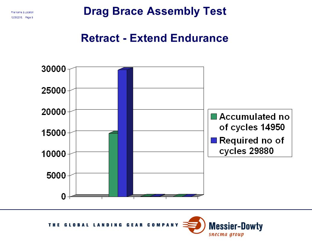 File Name & Location 12/05/2015, Page 10 Drag Brace Assembly Test Ground Load Fatigue