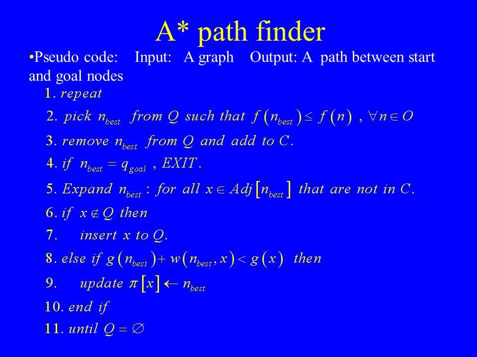 A* path finder Pseudo code: Input: A graph Output: A path between start and goal nodes