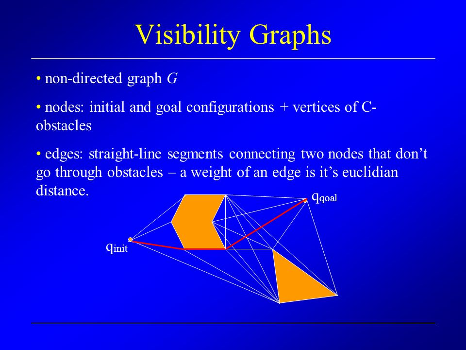 Efficient Graph construction To construct the visibility graph we must determine which vertices are visible from a vertex v, for every v.
