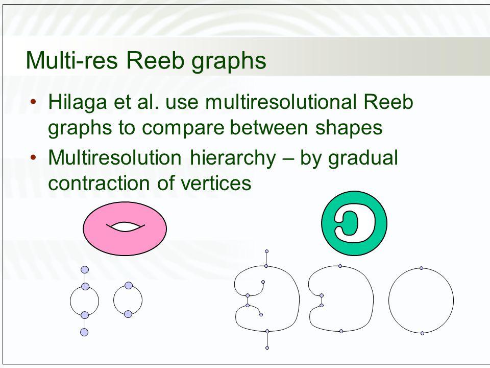 Multi-res Reeb graphs Hilaga et al.