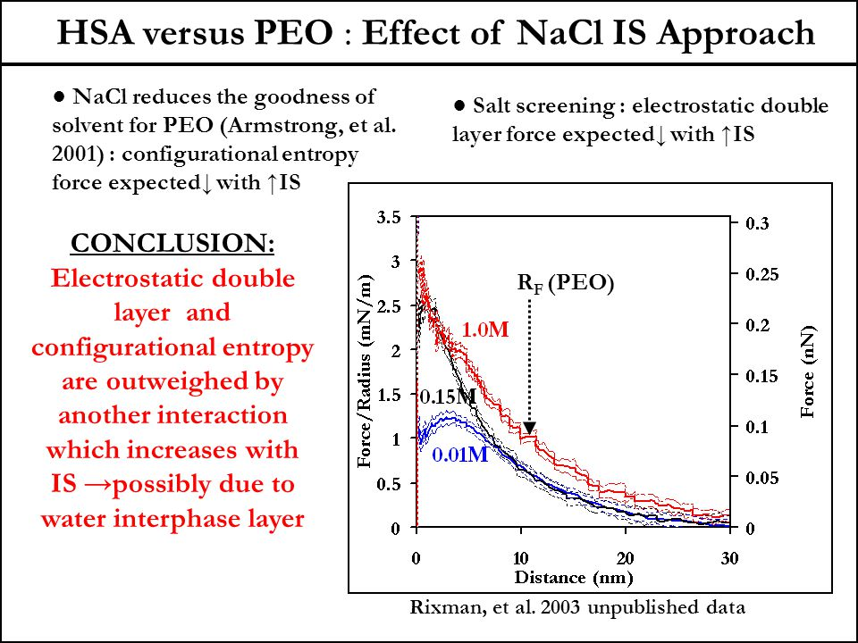 HSA versus PEO : Effect of NaCl IS Approach CONCLUSION: Electrostatic double layer and configurational entropy are outweighed by another interaction which increases with IS →possibly due to water interphase layer R F (PEO) ● Salt screening : electrostatic double layer force expected↓ with ↑IS ● NaCl reduces the goodness of solvent for PEO (Armstrong, et al.