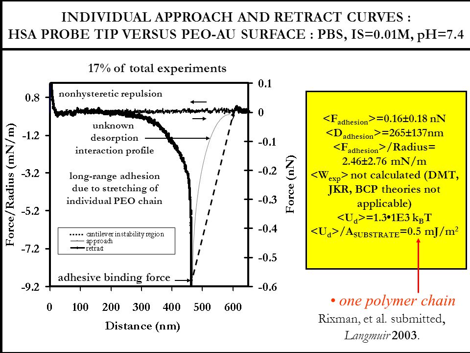 adhesive binding force unknown desorption interaction profile long-range adhesion due to stretching of individual PEO chain nonhysteretic repulsion 17% of total experiments INDIVIDUAL APPROACH AND RETRACT CURVES : HSA PROBE TIP VERSUS PEO-AU SURFACE : PBS, IS=0.01M, pH=7.4 =0.16±0.18 nN =265±137nm /Radius= 2.46±2.76 mN/m not calculated (DMT, JKR, BCP theories not applicable) =1.31E3 k B T /A SUBSTRATE =0.5 mJ/m 2 one polymer chain Rixman, et al.