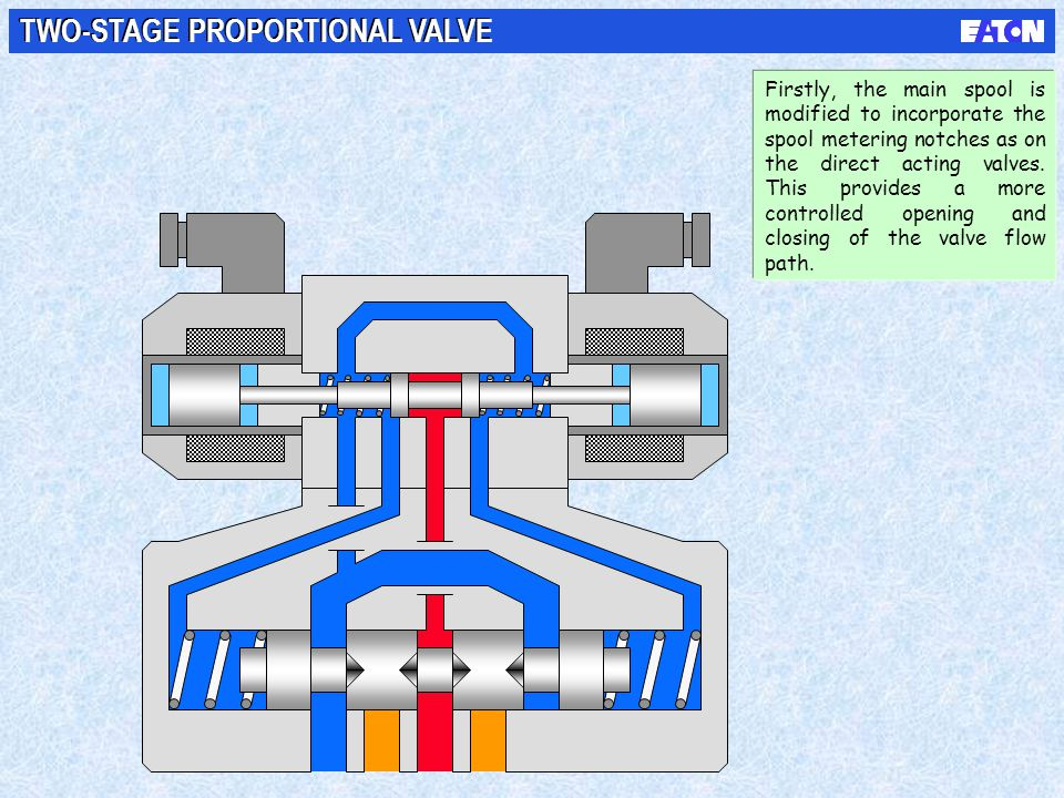 TWO-STAGE PROPORTIONAL VALVE Firstly, the main spool is modified to incorporate the spool metering notches as on the direct acting valves. This provid