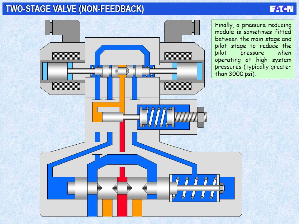 TWO-STAGE VALVE (NON-FEEDBACK) Finally, a pressure reducing module is sometimes fitted between the main stage and pilot stage to reduce the pilot pres