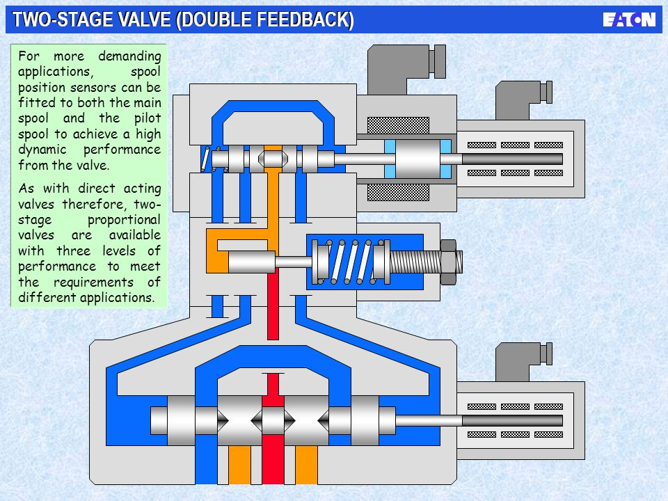 TWO-STAGE VALVE (DOUBLE FEEDBACK) For more demanding applications, spool position sensors can be fitted to both the main spool and the pilot spool to
