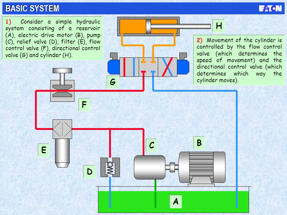 BASIC SYSTEM 1) Consider a simple hydraulic system consisting of a reservoir (A), electric drive motor (B), pump (C), relief valve (D), filter (E), fl