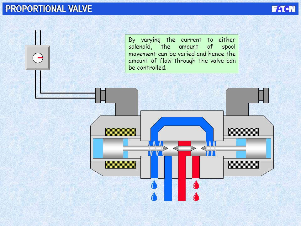 PROPORTIONAL VALVE By varying the current to either solenoid, the amount of spool movement can be varied and hence the amount of flow through the valv