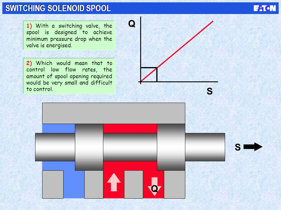 S S Q Q SWITCHING SOLENOID SPOOL 1) With a switching valve, the spool is designed to achieve minimum pressure drop when the valve is energised. 2) Whi