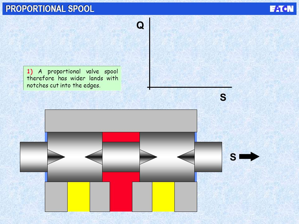 S S Q PROPORTIONAL SPOOL 1) A proportional valve spool therefore has wider lands with notches cut into the edges.