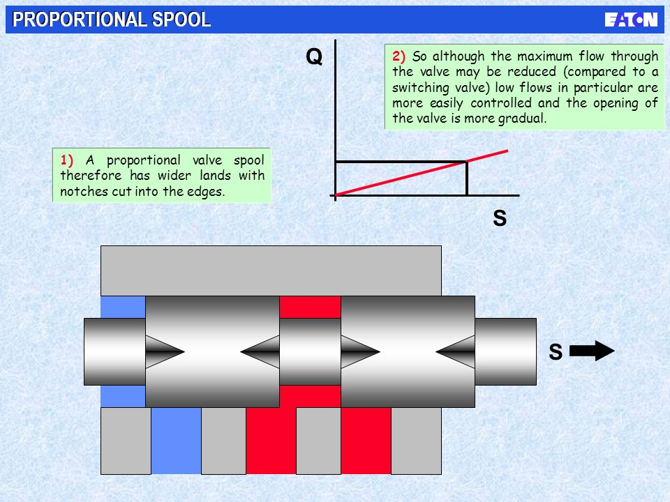 S S Q PROPORTIONAL SPOOL 1) A proportional valve spool therefore has wider lands with notches cut into the edges. 2) So although the maximum flow thro