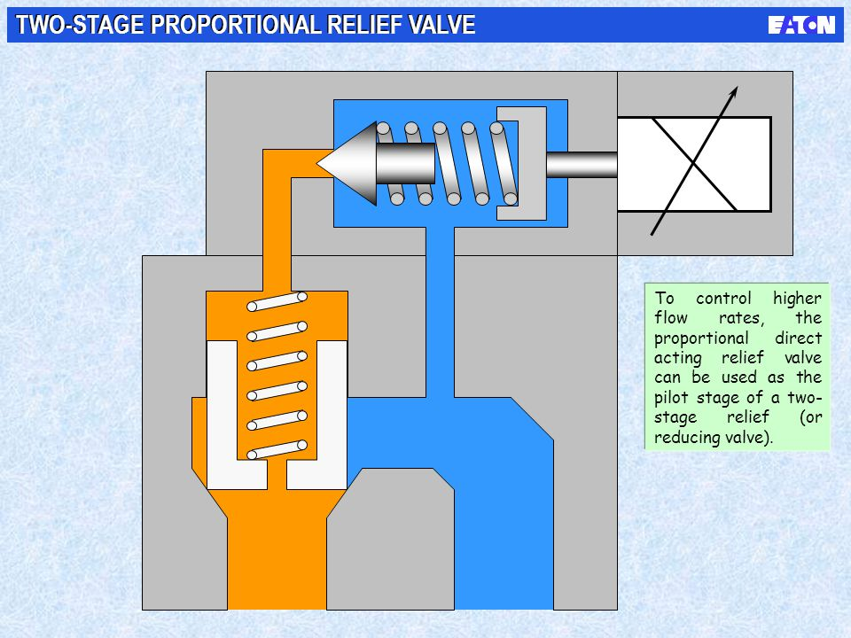 TWO-STAGE PROPORTIONAL RELIEF VALVE To control higher flow rates, the proportional direct acting relief valve can be used as the pilot stage of a two-