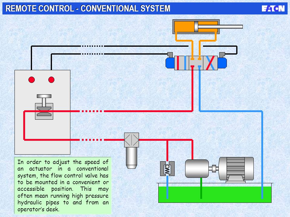 REMOTE CONTROL - CONVENTIONAL SYSTEM In order to adjust the speed of an actuator in a conventional system, the flow control valve has to be mounted in