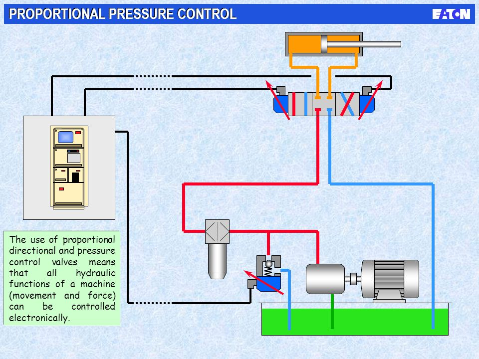 PROPORTIONAL PRESSURE CONTROL The use of proportional directional and pressure control valves means that all hydraulic functions of a machine (movemen