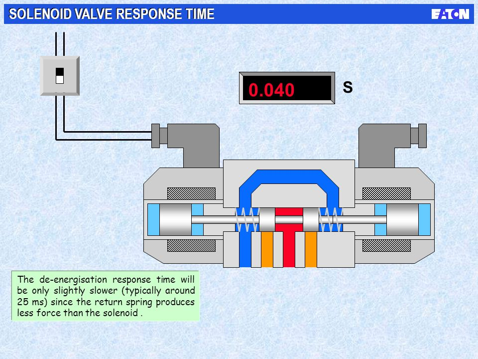 0.040 S SOLENOID VALVE RESPONSE TIME The de-energisation response time will be only slightly slower (typically around 25 ms) since the return spring p