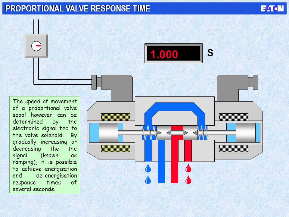 1.000 S PROPORTIONAL VALVE RESPONSE TIME The speed of movement of a proportional valve spool however can be determined by the electronic signal fed to