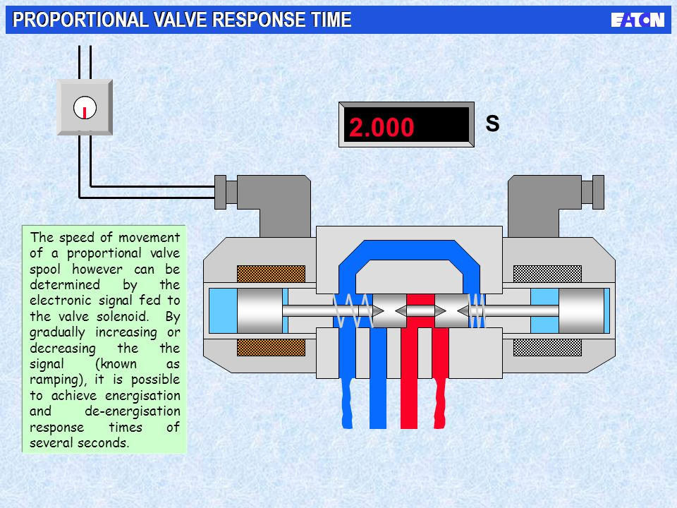 2.000 S PROPORTIONAL VALVE RESPONSE TIME The speed of movement of a proportional valve spool however can be determined by the electronic signal fed to