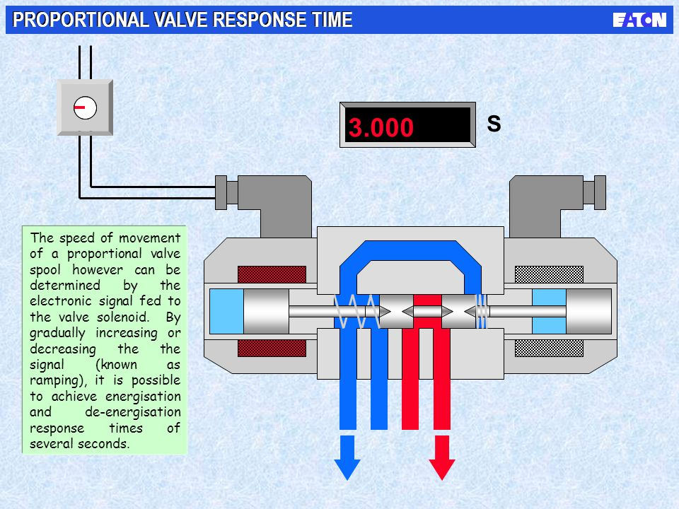 3.000 S PROPORTIONAL VALVE RESPONSE TIME The speed of movement of a proportional valve spool however can be determined by the electronic signal fed to