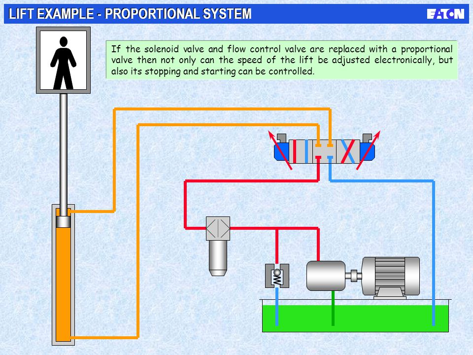 LIFT EXAMPLE - PROPORTIONAL SYSTEM If the solenoid valve and flow control valve are replaced with a proportional valve then not only can the speed of