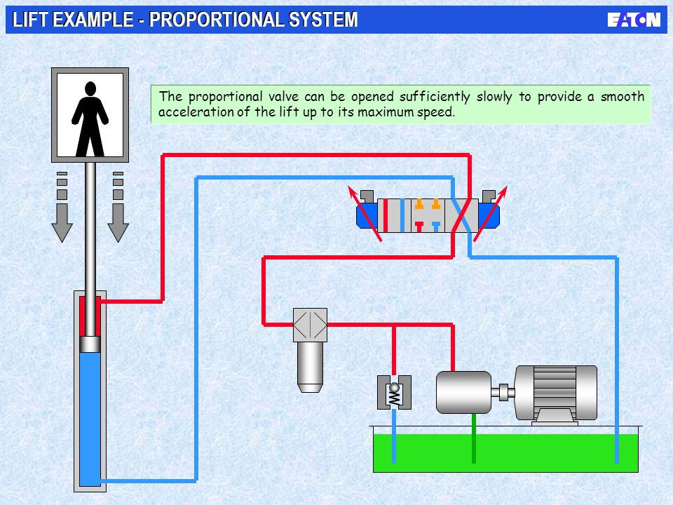 LIFT EXAMPLE - PROPORTIONAL SYSTEM The proportional valve can be opened sufficiently slowly to provide a smooth acceleration of the lift up to its max