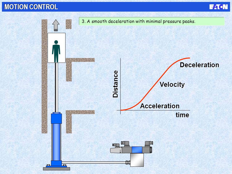 time Acceleration Deceleration Velocity Distance MOTION CONTROL 3. A smooth deceleration with minimal pressure peaks.