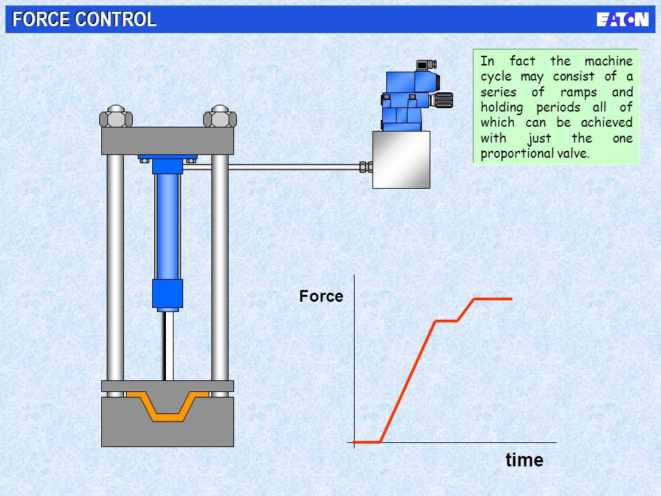 time Force FORCE CONTROL In fact the machine cycle may consist of a series of ramps and holding periods all of which can be achieved with just the one