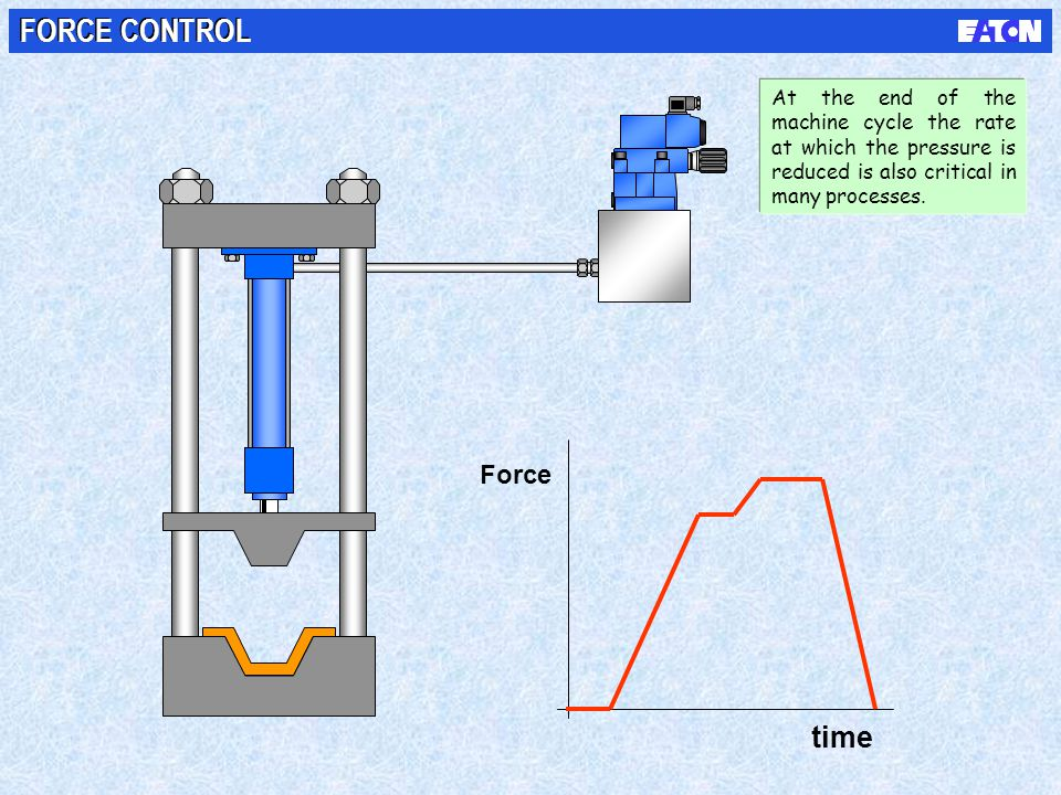 time Force FORCE CONTROL At the end of the machine cycle the rate at which the pressure is reduced is also critical in many processes.