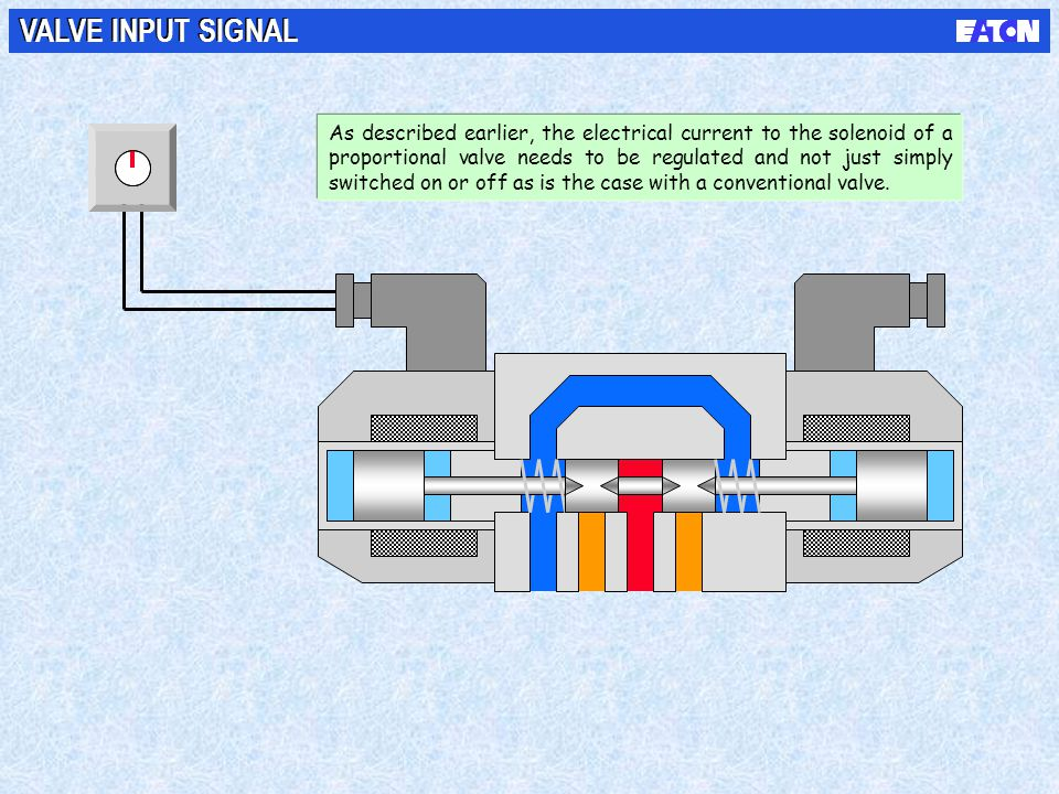 VALVE INPUT SIGNAL As described earlier, the electrical current to the solenoid of a proportional valve needs to be regulated and not just simply swit