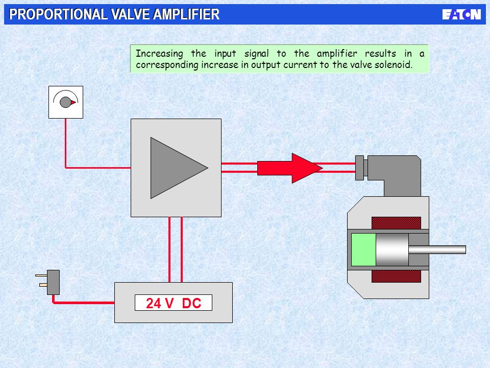 24 V DC PROPORTIONAL VALVE AMPLIFIER Increasing the input signal to the amplifier results in a corresponding increase in output current to the valve s